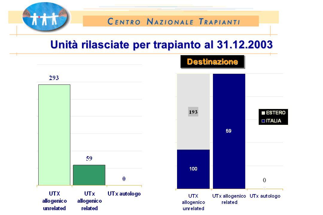 Unità rilasciate per trapianto al 31.12.2003 DestinazioneDestinazione 0