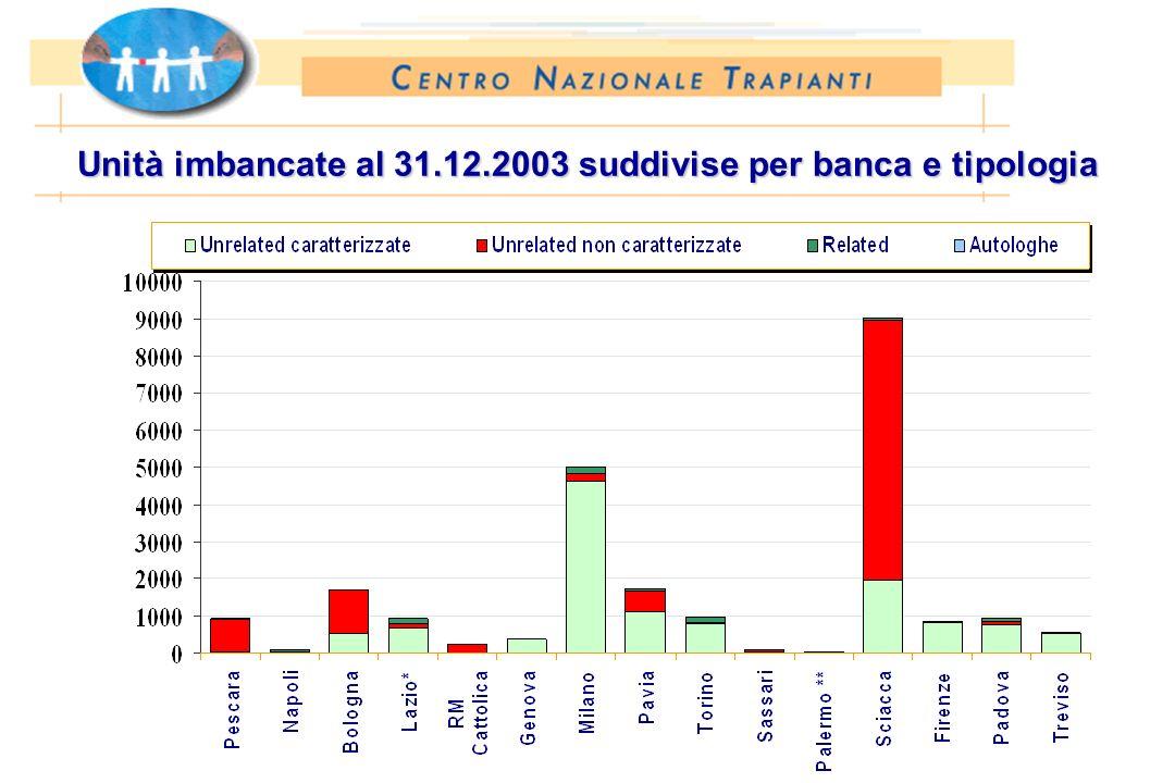 Unità imbancate al 31.12.2003 suddivise per banca e tipologia
