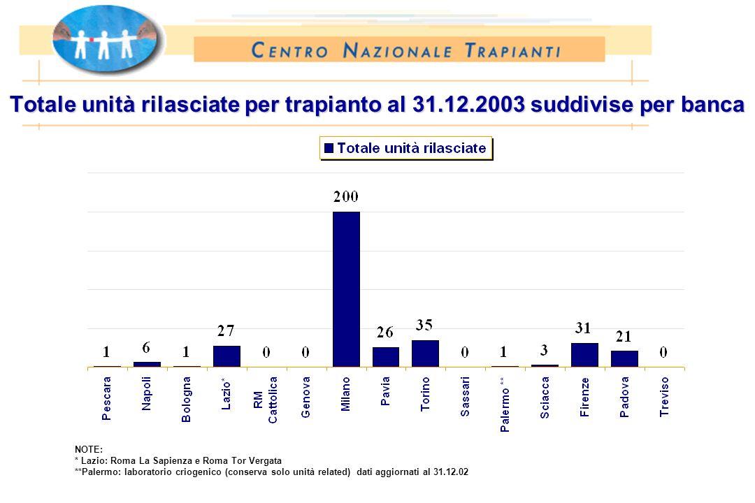 Totale unità rilasciate per trapianto al 31.12.2003 suddivise per banca NOTE: * Lazio: Roma La Sapienza e Roma Tor Vergata **Palermo: laboratorio crio