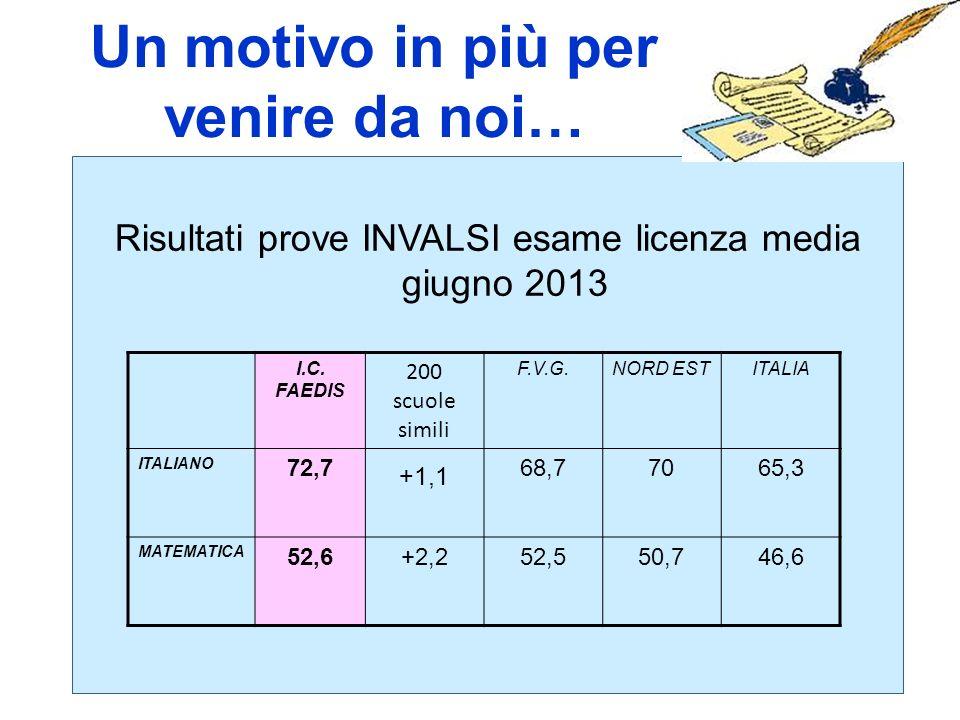 Un motivo in più per venire da noi… Risultati prove INVALSI esame licenza media giugno 2013 I.C. FAEDIS 200 scuole simili F.V.G.NORD ESTITALIA ITALIAN