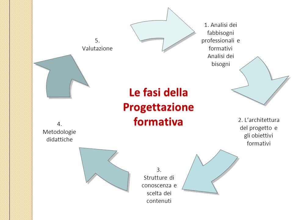LE FASI DELLA PROGETTAZIONE FORMATIVA Le fasi della Progettazioneformativa