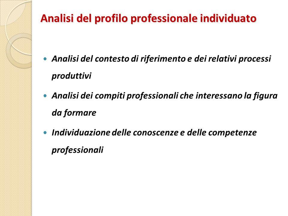 Analisi del profilo professionale individuato Analisi del contesto di riferimento e dei relativi processi produttivi Analisi dei compiti professionali