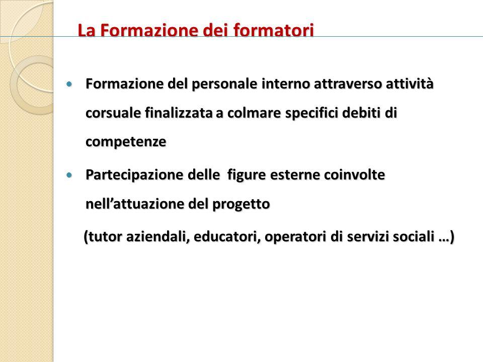 La Formazione dei formatori Formazione del personale interno attraverso attività corsuale finalizzata a colmare specifici debiti di competenze Formazi