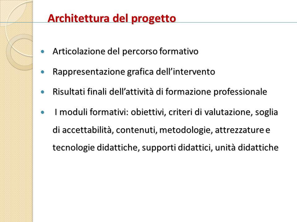 Architettura del progetto Articolazione del percorso formativo Articolazione del percorso formativo Rappresentazione grafica dellintervento Rappresent