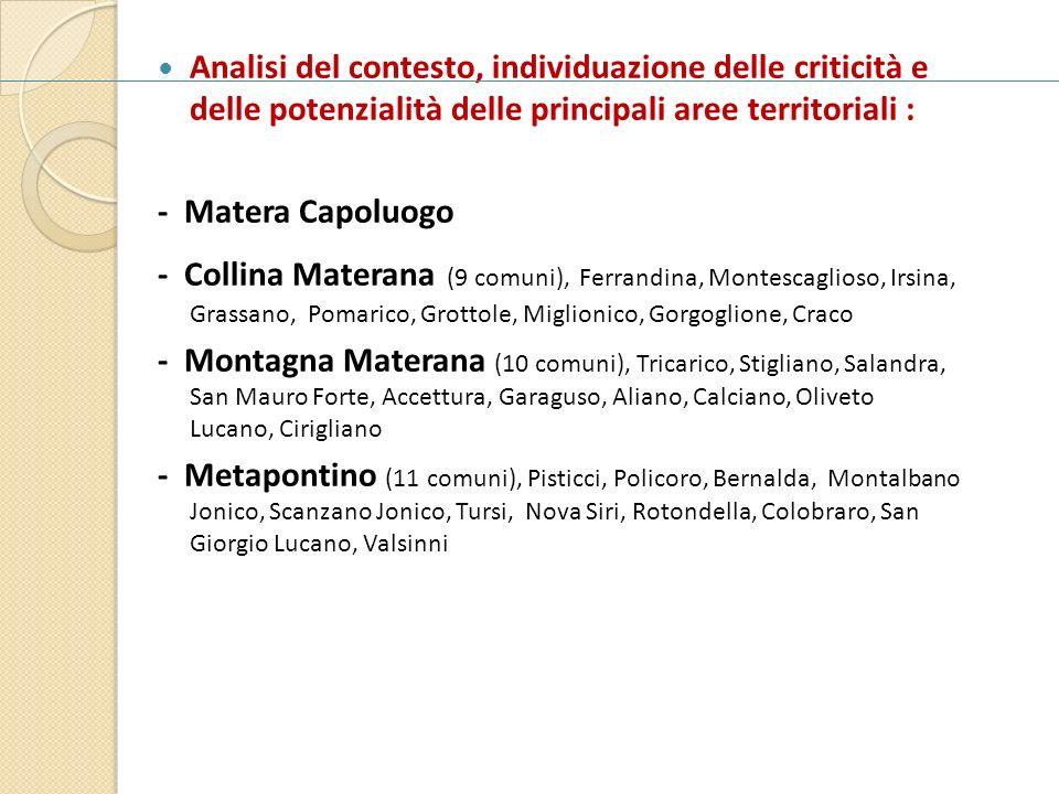 Analisi del contesto, individuazione delle criticità e delle potenzialità delle principali aree territoriali : - Matera Capoluogo - Collina Materana (