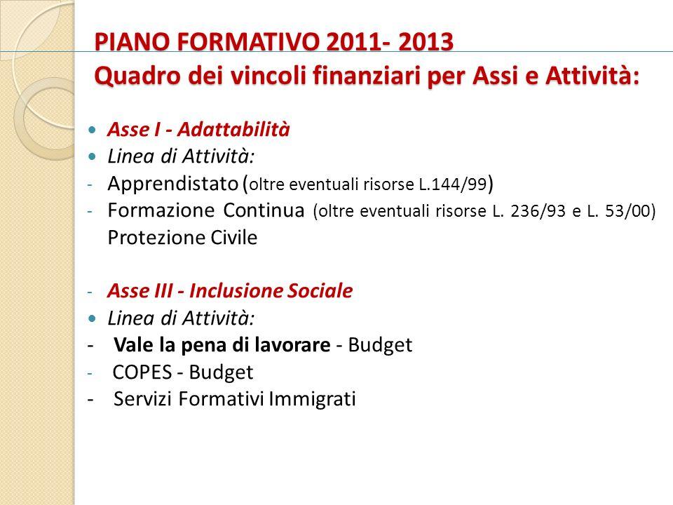 PIANO FORMATIVO 2011- 2013 Quadro dei vincoli finanziari per Assi e Attività: Asse I - Adattabilità Linea di Attività: - Apprendistato ( oltre eventua