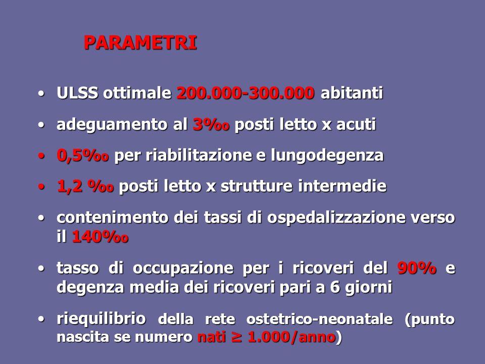 ULSS ottimale 200.000-300.000 abitantiULSS ottimale 200.000-300.000 abitanti adeguamento al 3 posti letto x acutiadeguamento al 3 posti letto x acuti