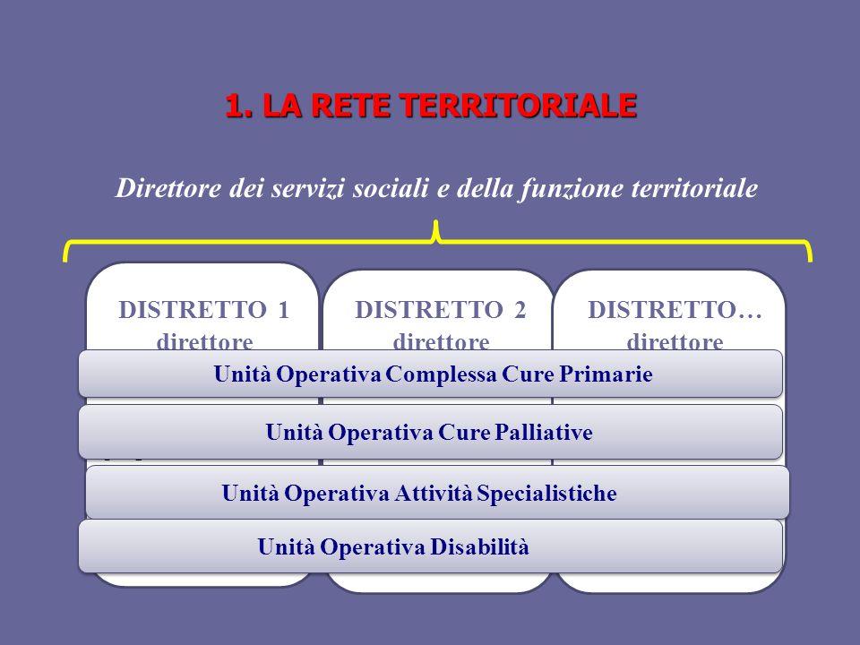 1. LA RETE TERRITORIALE DISTRETTO 1 direttore Direttore dei servizi sociali e della funzione territoriale con un ambito progressivamente adeguato alla