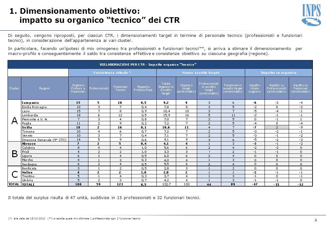 Di seguito, vengono riproposti, per ciascun CTR, i dimensionamenti target in termine di personale tecnico (professionisti e funzionari tecnici), in considerazione dellappartenenza ai vari cluster.