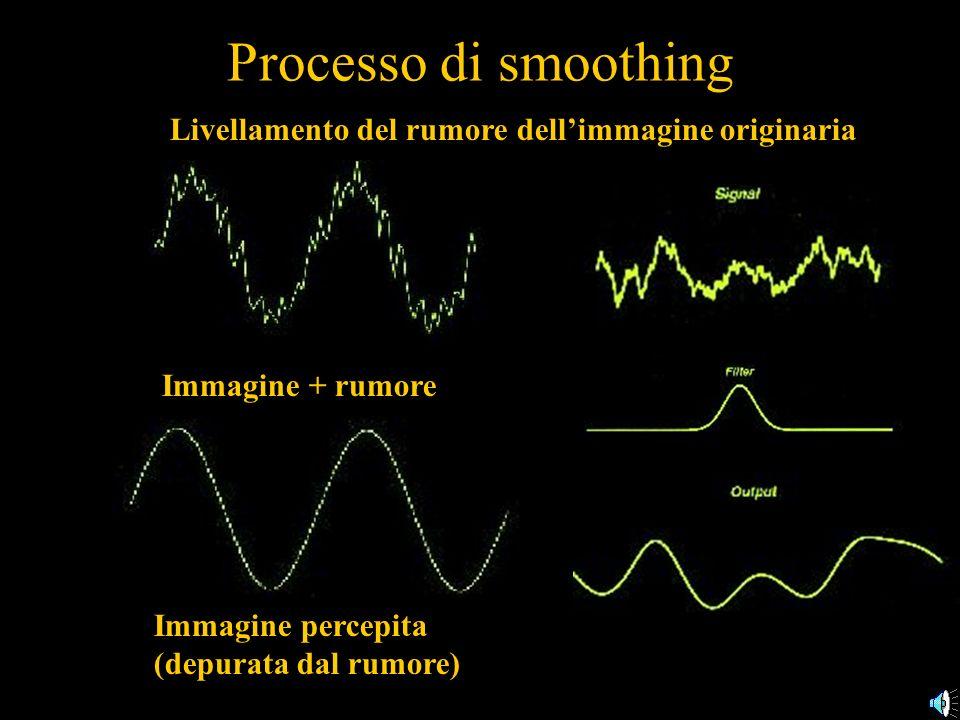 Processo di smoothing Livellamento del rumore dellimmagine originaria Immagine + rumore Immagine percepita (depurata dal rumore)