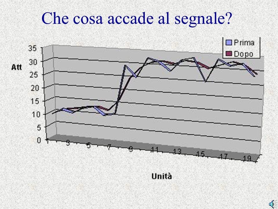 Che cosa accade al segnale?