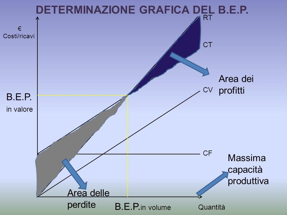 Quantità Costi/ricavi CF CV CT RT Area dei profitti Area delle perdite B.E.P.
