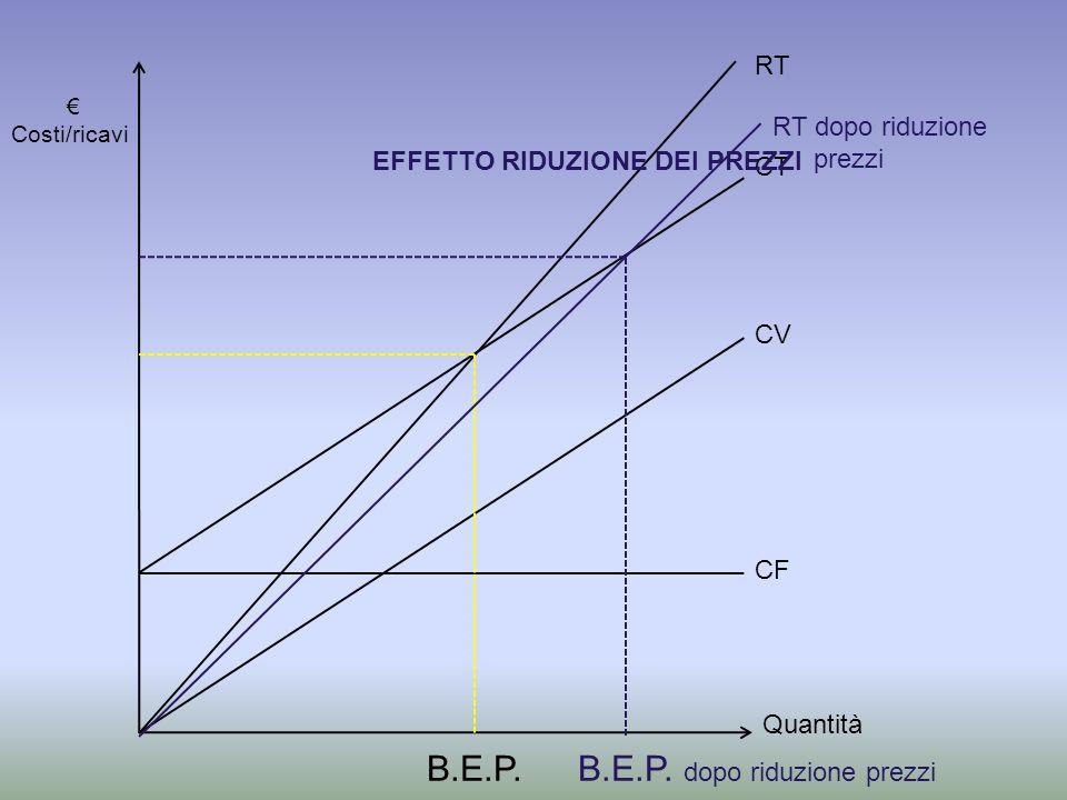 Quantità Costi/ricavi CF CV CT RT EFFETTO RIDUZIONE DEI PREZZI RT dopo riduzione prezzi B.E.P.B.E.P.