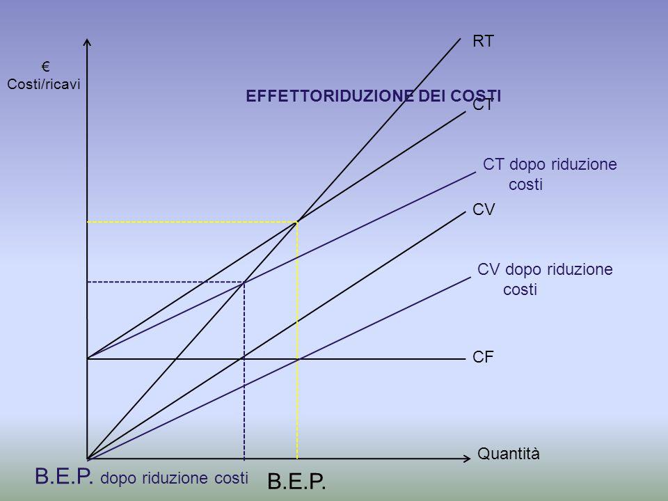 Quantità Costi/ricavi CF CV CT RT EFFETTORIDUZIONE DEI COSTI CV dopo riduzione costi B.E.P.