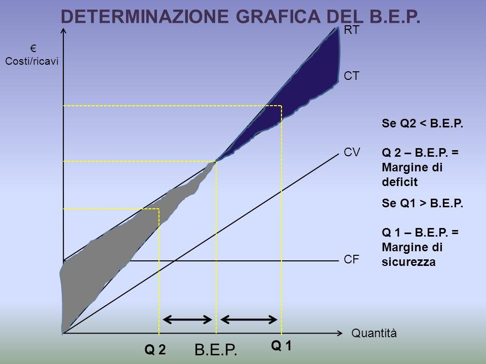 Quantità Costi/ricavi CF CV CT RT B.E.P.DETERMINAZIONE GRAFICA DEL B.E.P.