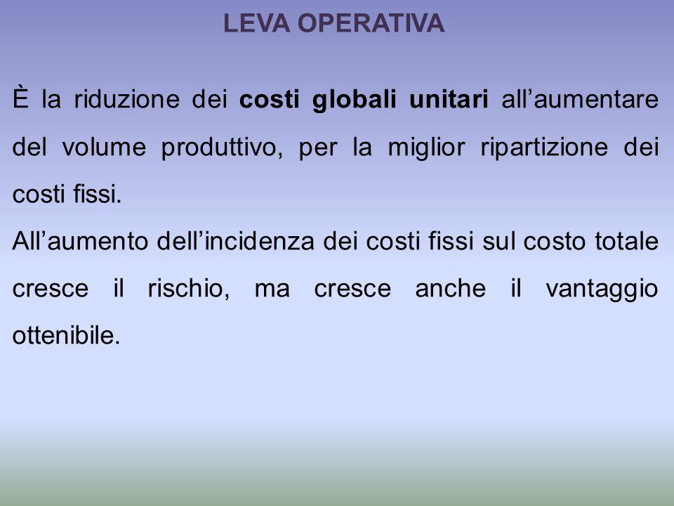 LEVA OPERATIVA È la riduzione dei costi globali unitari allaumentare del volume produttivo, per la miglior ripartizione dei costi fissi.