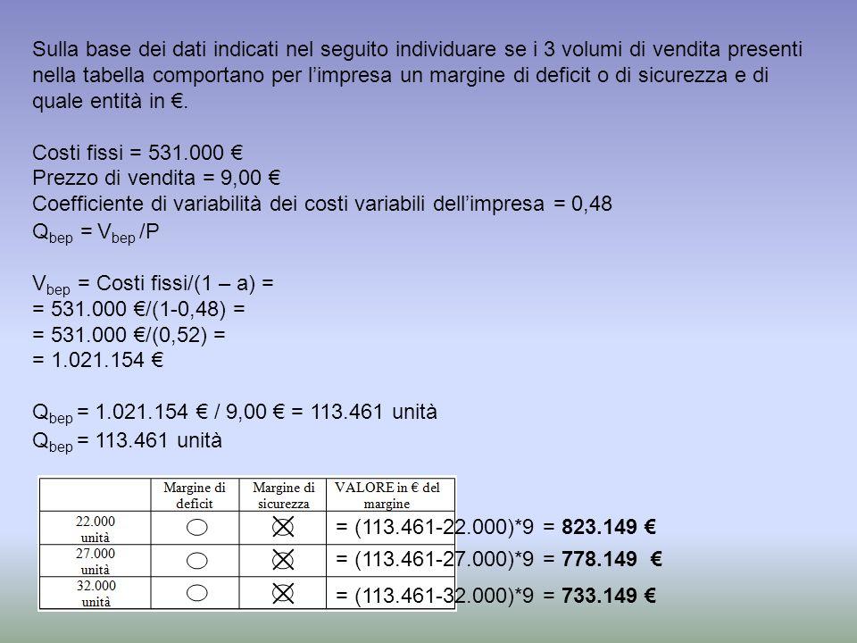 Sulla base dei dati indicati nel seguito individuare se i 3 volumi di vendita presenti nella tabella comportano per limpresa un margine di deficit o di sicurezza e di quale entità in.