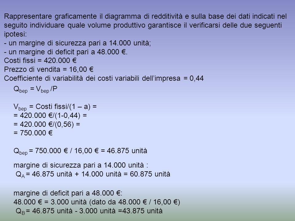 Rappresentare graficamente il diagramma di redditività e sulla base dei dati indicati nel seguito individuare quale volume produttivo garantisce il verificarsi delle due seguenti ipotesi: - un margine di sicurezza pari a 14.000 unità; - un margine di deficit pari a 48.000.