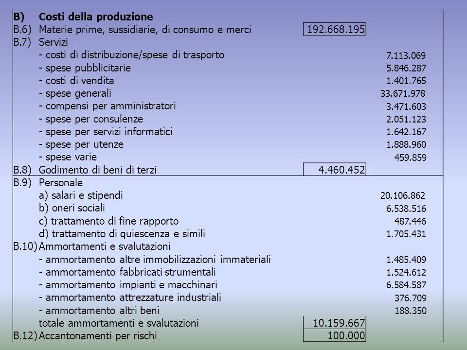 B)Costi della produzione B.6)Materie prime, sussidiarie, di consumo e merci192.668.195 B.7)Servizi - costi di distribuzione/spese di trasporto 7.113.069 - spese pubblicitarie 5.846.287 - costi di vendita 1.401.765 - spese generali 33.671.978 - compensi per amministratori 3.471.603 - spese per consulenze 2.051.123 - spese per servizi informatici 1.642.167 - spese per utenze 1.888.960 - spese varie 459.859 B.8)Godimento di beni di terzi4.460.452 B.9)Personale a) salari e stipendi 20.106.862 b) oneri sociali 6.538.516 c) trattamento di fine rapporto 487.446 d) trattamento di quiescenza e simili 1.705.431 B.10)Ammortamenti e svalutazioni - ammortamento altre immobilizzazioni immateriali 1.485.409 - ammortamento fabbricati strumentali 1.524.612 - ammortamento impianti e macchinari 6.584.587 - ammortamento attrezzature industriali 376.709 - ammortamento altri beni 188.350 totale ammortamenti e svalutazioni10.159.667 B.12)Accantonamenti per rischi100.000