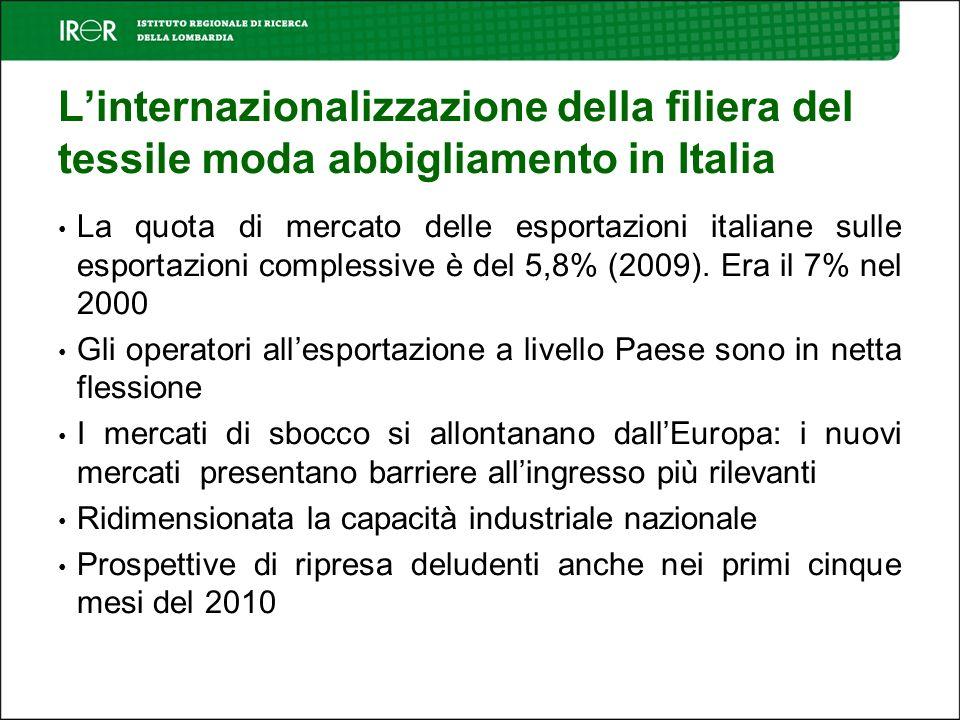 Linternazionalizzazione della filiera del tessile moda abbigliamento in Italia La quota di mercato delle esportazioni italiane sulle esportazioni complessive è del 5,8% (2009).