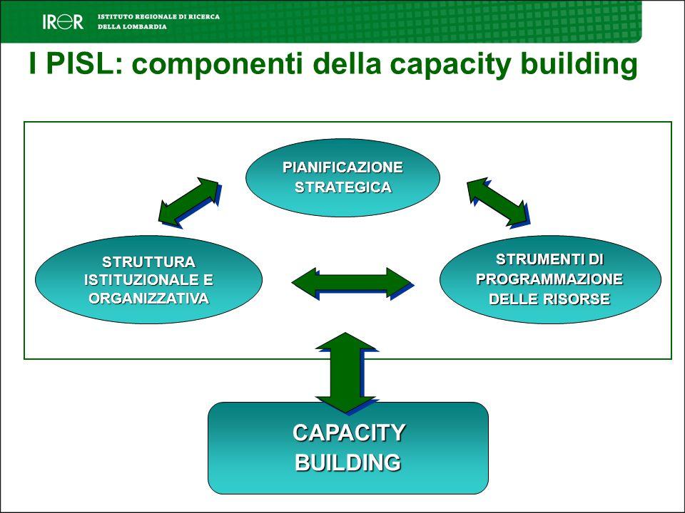 I PISL: componenti della capacity building PIANIFICAZIONESTRATEGICA STRUMENTI DI PROGRAMMAZIONE DELLE RISORSE CAPACITY BUILDING STRUTTURA ISTITUZIONALE E ORGANIZZATIVA