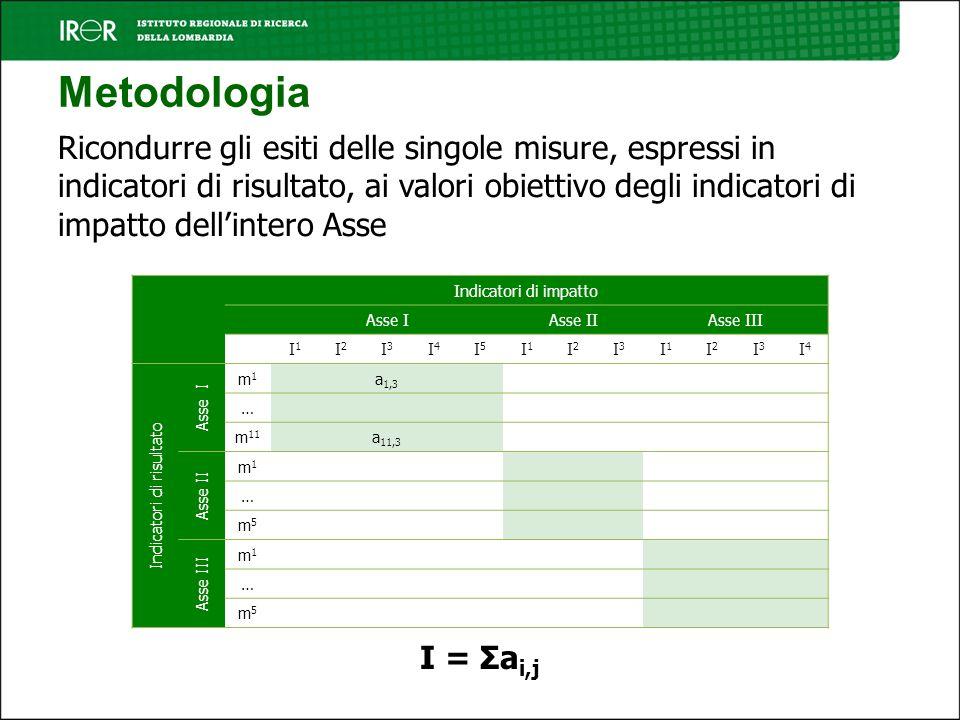 Metodologia Ricondurre gli esiti delle singole misure, espressi in indicatori di risultato, ai valori obiettivo degli indicatori di impatto dellintero Asse Indicatori di impatto Asse IAsse IIAsse III I1I1 I2I2 I3I3 I4I4 I5I5 I1I1 I2I2 I3I3 I1I1 I2I2 I3I3 I4I4 Indicatori di risultato Asse I m1m1 a 1,3 … m 11 a 11,3 Asse II m1m1 … m5m5 Asse III m1m1 … m5m5 I = Σa i,j
