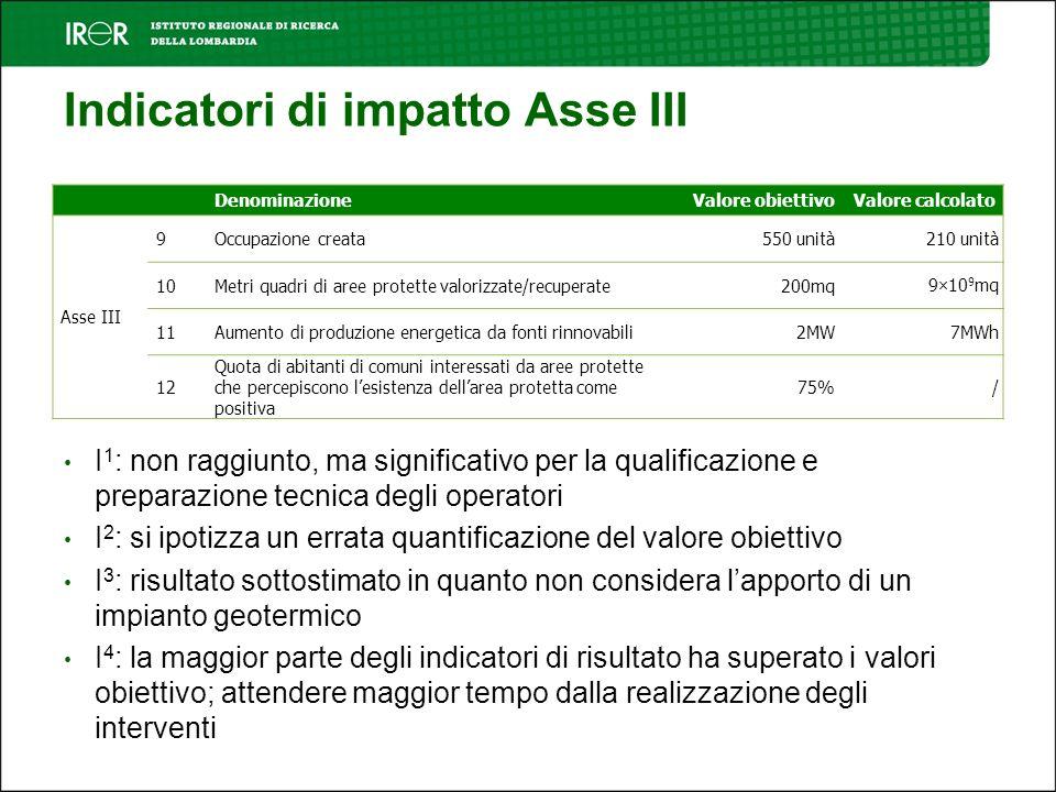 Indicatori di impatto Asse III DenominazioneValore obiettivoValore calcolato Asse III 9Occupazione creata550 unità210 unità 10Metri quadri di aree protette valorizzate/recuperate200mq9×10 9 mq 11Aumento di produzione energetica da fonti rinnovabili2MW7MWh 12 Quota di abitanti di comuni interessati da aree protette che percepiscono lesistenza dellarea protetta come positiva 75%/ I 1 : non raggiunto, ma significativo per la qualificazione e preparazione tecnica degli operatori I 2 : si ipotizza un errata quantificazione del valore obiettivo I 3 : risultato sottostimato in quanto non considera lapporto di un impianto geotermico I 4 : la maggior parte degli indicatori di risultato ha superato i valori obiettivo; attendere maggior tempo dalla realizzazione degli interventi