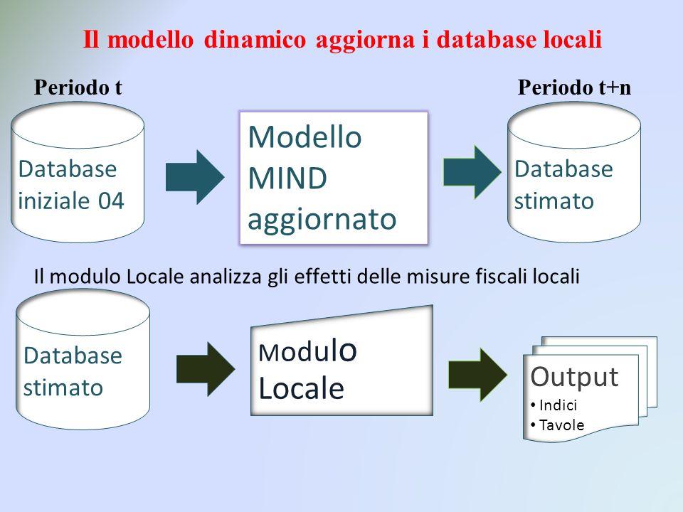 Il modello dinamico aggiorna i database locali Periodo t Periodo t+n Database iniziale 04 Modello MIND aggiornato Database stimato Il modulo Locale analizza gli effetti delle misure fiscali locali Database stimato Output Indici Tavole M od u l o Locale