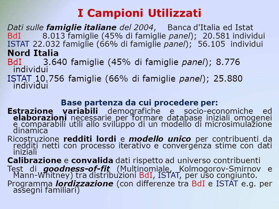 I Campioni Utilizzati Dati sulle famiglie italiane del 2004, Banca d'Italia ed Istat BdI 8.013 famiglie (45% di famiglie panel); 20.581 individui ISTA