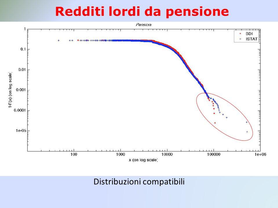 Redditi lordi da pensione Distribuzioni compatibili