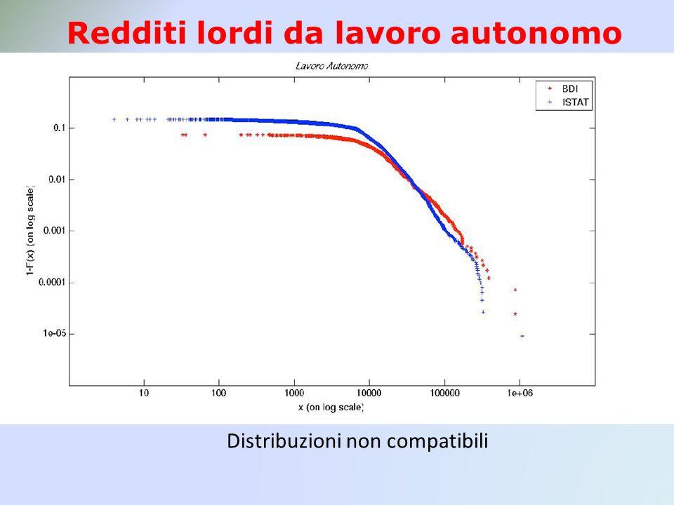 Redditi lordi da lavoro autonomo Distribuzioni non compatibili