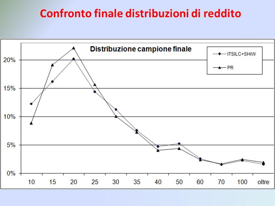Confronto finale distribuzioni di reddito Distribuzioni non compatibili