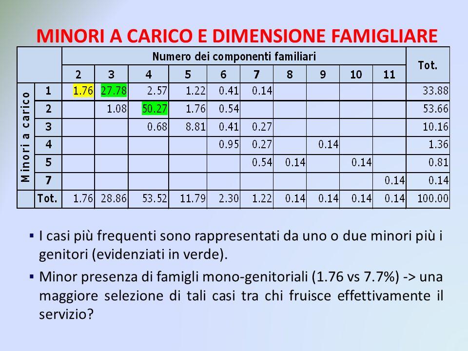 MINORI A CARICO E DIMENSIONE FAMIGLIARE I casi più frequenti sono rappresentati da uno o due minori più i genitori (evidenziati in verde).