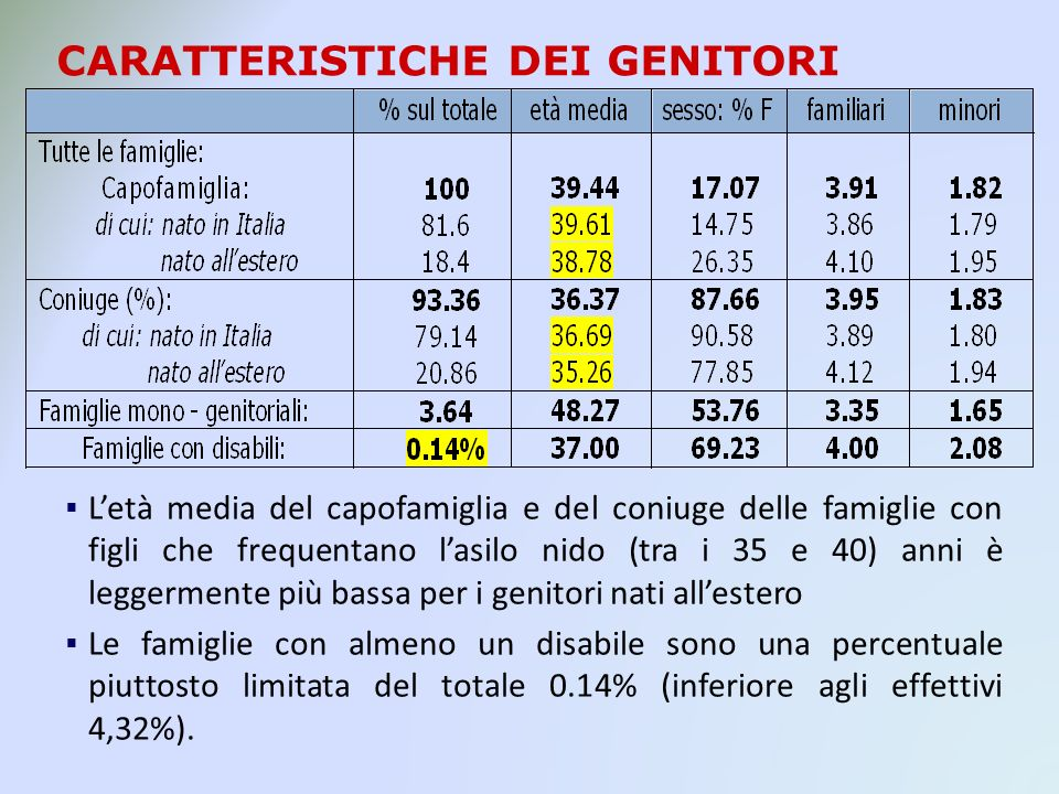 CARATTERISTICHE DEI GENITORI Letà media del capofamiglia e del coniuge delle famiglie con figli che frequentano lasilo nido (tra i 35 e 40) anni è leggermente più bassa per i genitori nati allestero Le famiglie con almeno un disabile sono una percentuale piuttosto limitata del totale 0.14% (inferiore agli effettivi 4,32%).