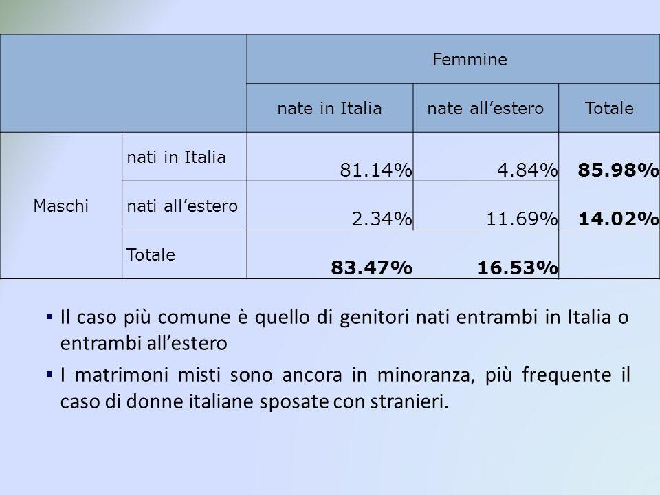 Femmine nate in Italianate allesteroTotale Maschi nati in Italia 81.14%4.84%85.98% nati allestero 2.34%11.69%14.02% Totale 83.47%16.53% Il caso più comune è quello di genitori nati entrambi in Italia o entrambi allestero I matrimoni misti sono ancora in minoranza, più frequente il caso di donne italiane sposate con stranieri.