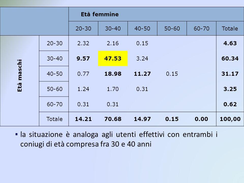 Età femmine 20-3030-4040-5050-6060-70Totale Età maschi 20-302.322.160.154.63 30-409.5747.533.2460.34 40-500.7718.9811.270.1531.17 50-601.241.700.313.25 60-700.31 0.62 Totale14.2170.6814.970.150.00100,00 la situazione è analoga agli utenti effettivi con entrambi i coniugi di età compresa fra 30 e 40 anni