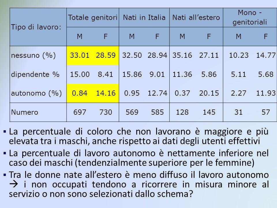 Tipo di lavoro: Totale genitoriNati in ItaliaNati allestero Mono - genitoriali MFMFMFMF nessuno (%)33.0128.5932.5028.9435.1627.1110.2314.77 dipendente %15.008.4115.869.0111.365.865.115.68 autonomo (%)0.8414.160.9512.740.3720.152.2711.93 Numero6977305695851281453157 La percentuale di coloro che non lavorano è maggiore e più elevata tra i maschi, anche rispetto ai dati degli utenti effettivi La percentuale di lavoro autonomo è nettamente inferiore nel caso dei maschi (tendenzialmente superiore per le femmine) Tra le donne nate allestero è meno diffuso il lavoro autonomo i non occupati tendono a ricorrere in misura minore al servizio o non sono selezionati dallo schema