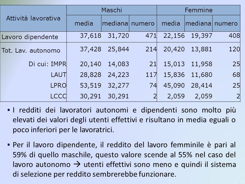 Attività lavorativa MaschiFemmine mediamediananumeromediamediananumero Lavoro dipendente 37,61831,72047122,15619,397408 Tot.