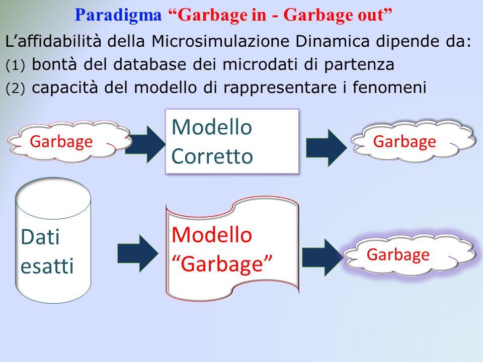 Paradigma Garbage in - Garbage out Laffidabilità della Microsimulazione Dinamica dipende da: (1) bontà del database dei microdati di partenza (2) capacità del modello di rappresentare i fenomeni Dati esatti Modello Corretto Modello Garbage Garbage