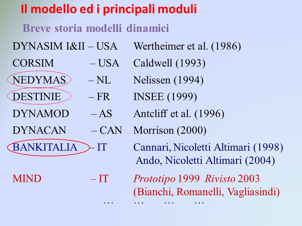Breve storia modelli dinamici DYNASIM I&II – USAWertheimer et al. (1986) CORSIM – USACaldwell (1993) NEDYMAS – NLNelissen (1994) DESTINIE – FRINSEE (1