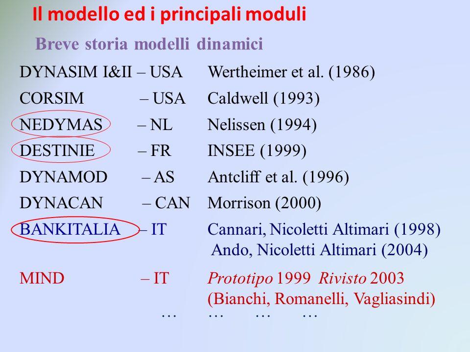 Breve storia modelli dinamici DYNASIM I&II – USAWertheimer et al.