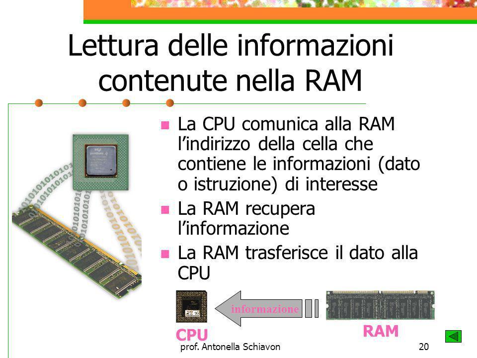 prof. Antonella Schiavon20 Lettura delle informazioni contenute nella RAM La CPU comunica alla RAM lindirizzo della cella che contiene le informazioni
