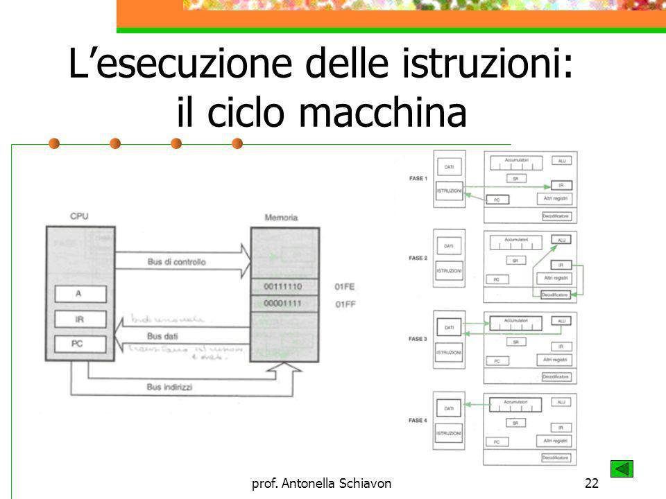 prof. Antonella Schiavon22 Lesecuzione delle istruzioni: il ciclo macchina