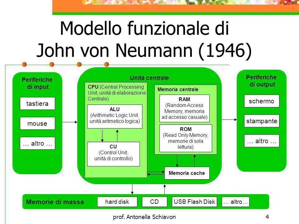 prof. Antonella Schiavon4 Modello funzionale di John von Neumann (1946) Periferiche di input tastiera mouse … altro … Periferiche di output schermo st