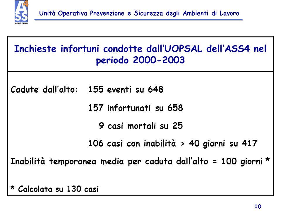 Unità Operativa Prevenzione e Sicurezza degli Ambienti di Lavoro 10 Inchieste infortuni condotte dallUOPSAL dellASS4 nel periodo 2000-2003 Cadute dall