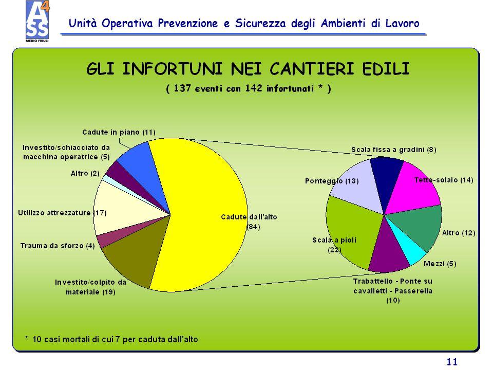 Unità Operativa Prevenzione e Sicurezza degli Ambienti di Lavoro 11