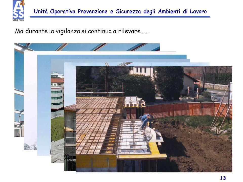 Unità Operativa Prevenzione e Sicurezza degli Ambienti di Lavoro 13 Ma durante la vigilanza si continua a rilevare……