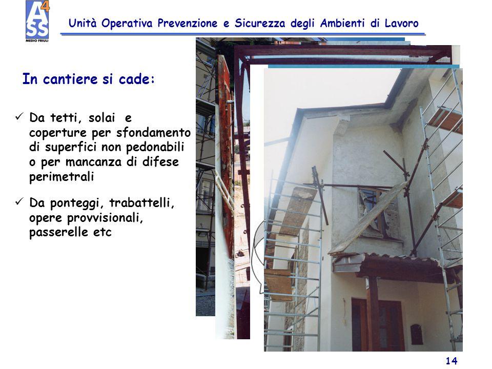 Unità Operativa Prevenzione e Sicurezza degli Ambienti di Lavoro 14 In cantiere si cade: Da tetti, solai e coperture per sfondamento di superfici non