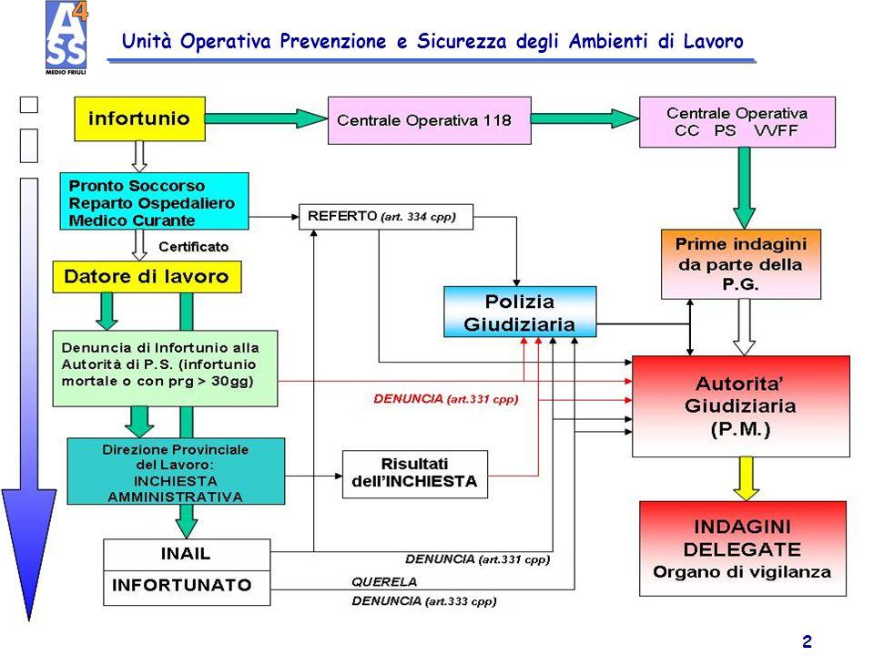 Unità Operativa Prevenzione e Sicurezza degli Ambienti di Lavoro 2