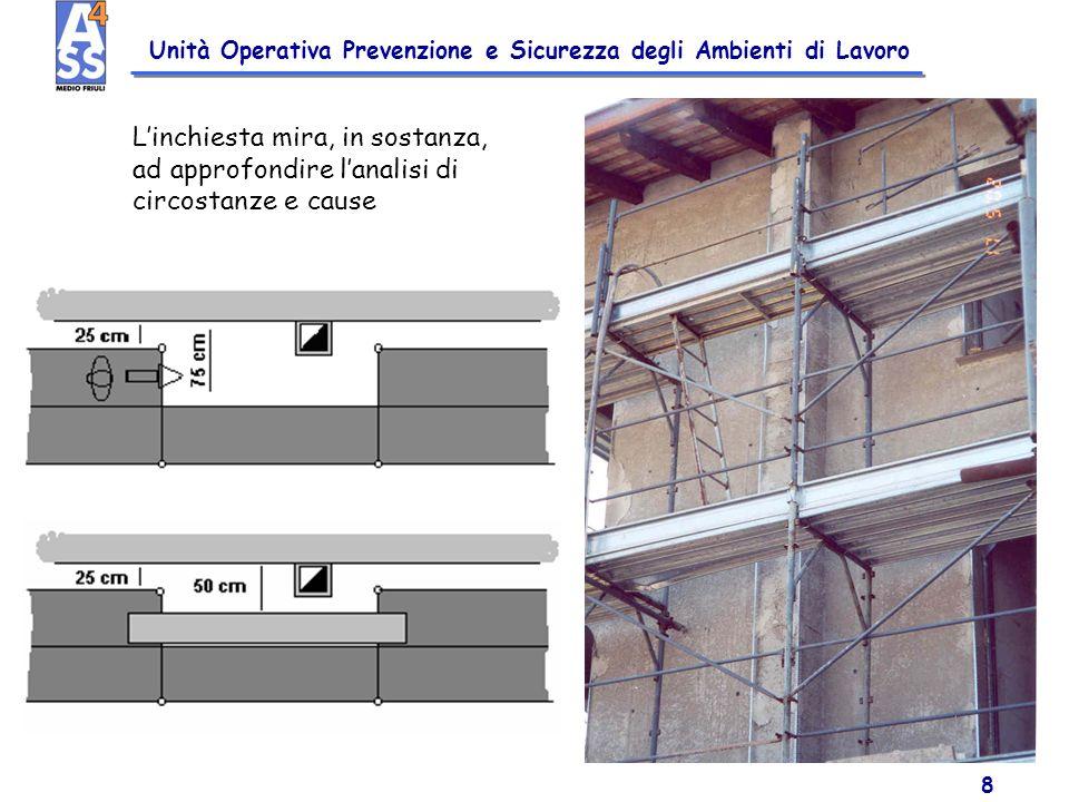 Unità Operativa Prevenzione e Sicurezza degli Ambienti di Lavoro 8 Linchiesta mira, in sostanza, ad approfondire lanalisi di circostanze e cause
